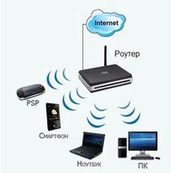 IP-телевидение и роутеры, фото-1