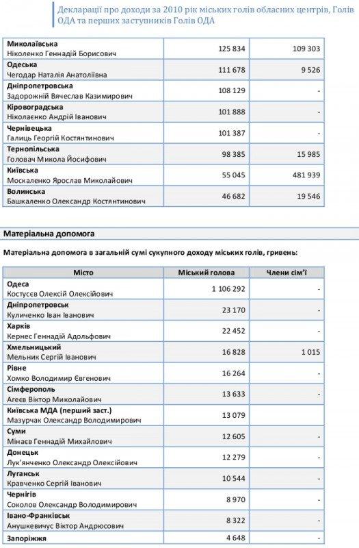 Обнародованы декларации о доходах всех мэров областных центров и губернаторов регионов Украины (ФОТО), фото-4