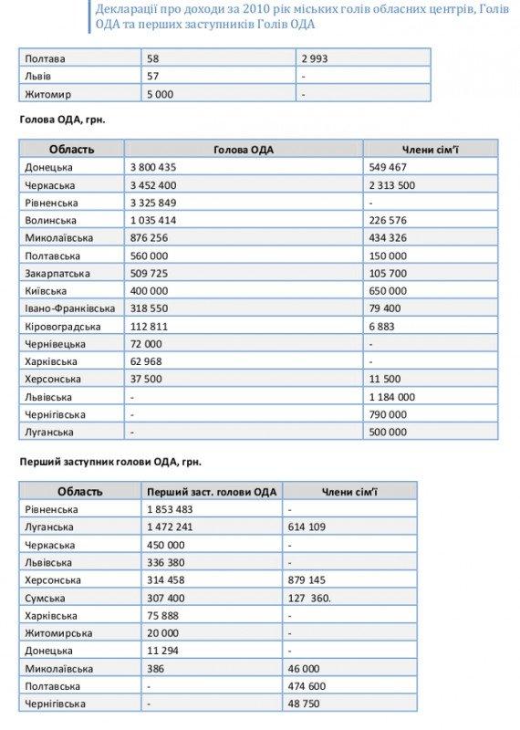 Обнародованы декларации о доходах всех мэров областных центров и губернаторов регионов Украины (ФОТО), фото-11