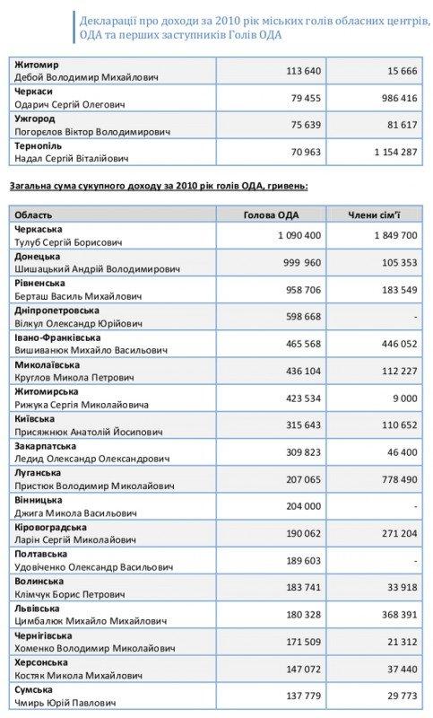 Обнародованы декларации о доходах всех мэров областных центров и губернаторов регионов Украины (ФОТО), фото-2