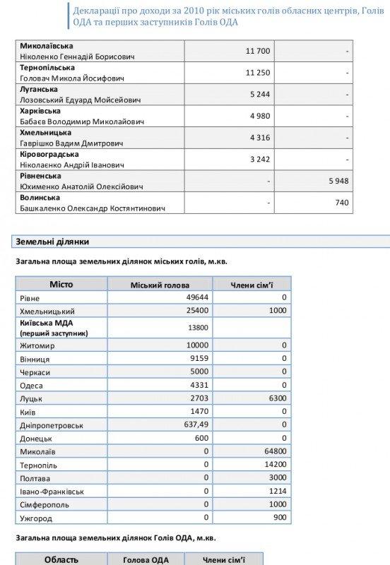 Обнародованы декларации о доходах всех мэров областных центров и губернаторов регионов Украины (ФОТО), фото-6
