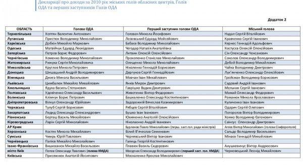 Обнародованы декларации о доходах всех мэров областных центров и губернаторов регионов Украины (ФОТО), фото-12