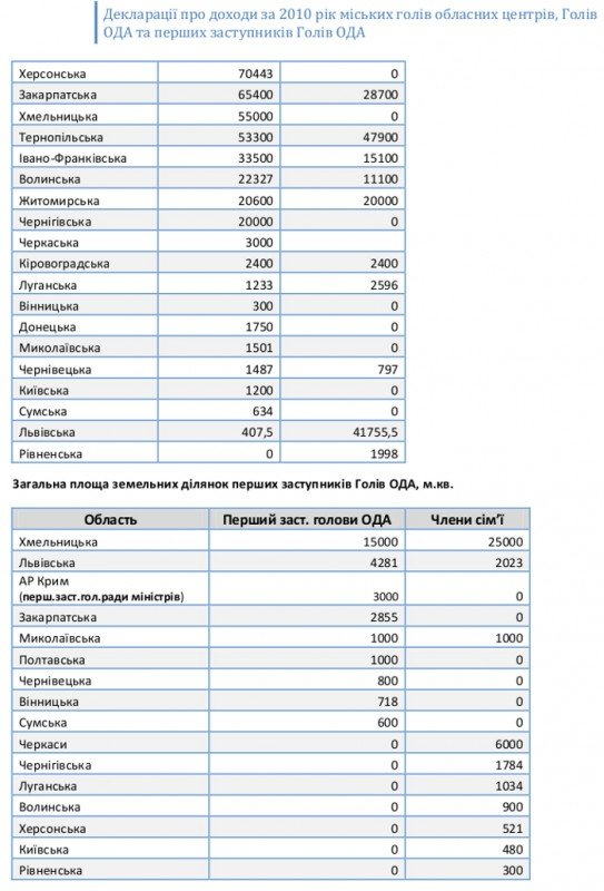 Обнародованы декларации о доходах всех мэров областных центров и губернаторов регионов Украины (ФОТО), фото-7