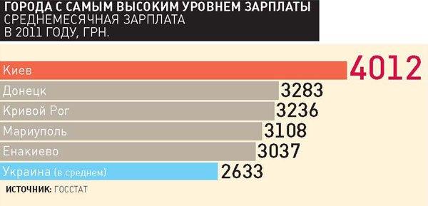 Мариуполь на четвертом месте в Украине по уровню заработной платы (Диаграмма), фото-1
