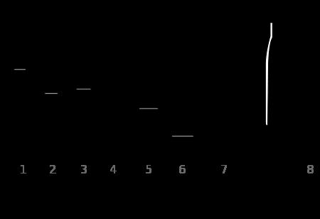 Схематичное изображение авиационных снарядов ФАБ. Под №1 - ФАБ-100