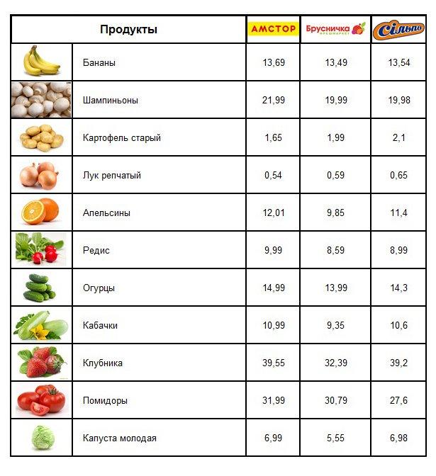 Мариупольские супермаркеты:  где выгоднее покупать продукты? , фото-1