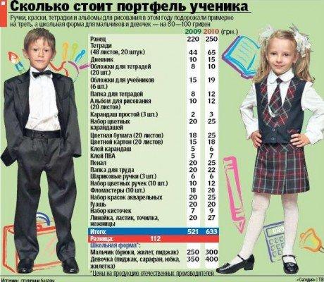 Отправить ребенка в школу в Донецке станет на 150 гривен дороже, фото-1