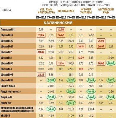 Рейтинг школ и лицеев Донецка по результатам тестов в ВУЗы, фото-3