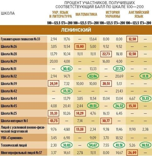 Рейтинг школ и лицеев Донецка по результатам тестов в ВУЗы, фото-4