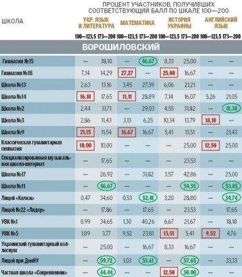Рейтинг школ и лицеев Донецка по результатам тестов в ВУЗы, фото-2