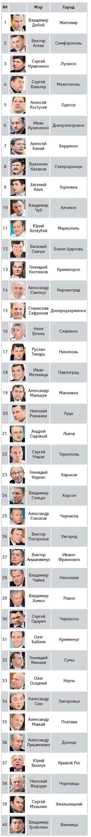Евгений Клеп попал в первую десятку рейтинга зависимых украинских мэров, фото-1