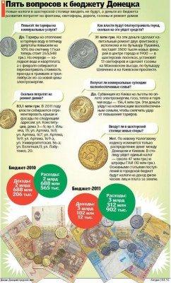В бюджете Донецка предусмотрено 4 миллиона на покупку пяти «евротуалетов», фото-1