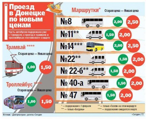 Вслед за маршрутками в Донецке подорожает проезд в трамваях и троллейбусах, фото-1
