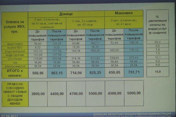 Анатолий Близнюк хочет повышать коммунальные тарифы каждый год — тем более, что реальная зарплата растет невиданными темпами (фото), фото-1