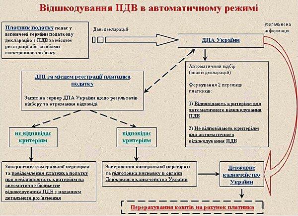 На Луганщине предприятие «Литейщик» - первое получит автоматическое возмещение НДС, фото-1