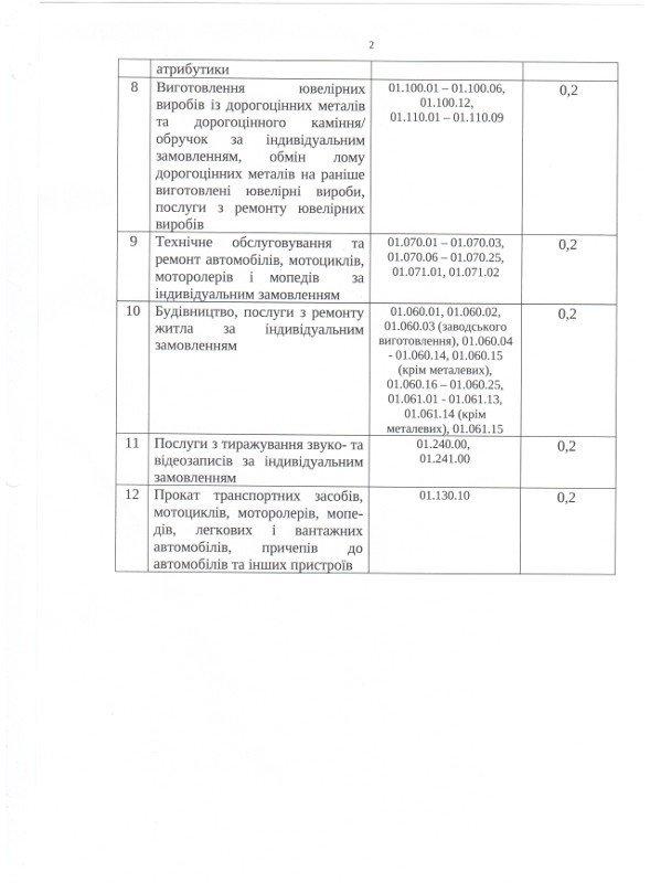 Власти Кривого Рога сказали предпринимателям сколько и за что им платить (перечень), фото-2