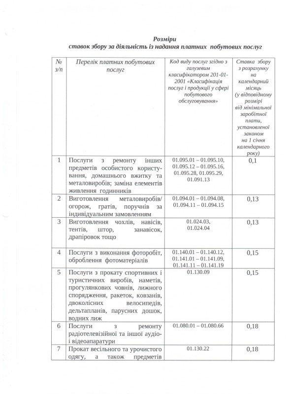 Власти Кривого Рога сказали предпринимателям сколько и за что им платить (перечень), фото-1