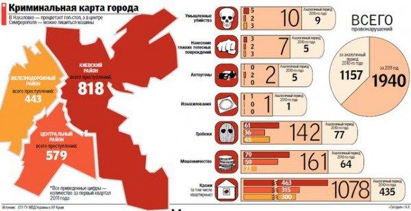 Где в Крыму грабят и убивают чаще всего. Криминальная карта Симферополя, фото-1