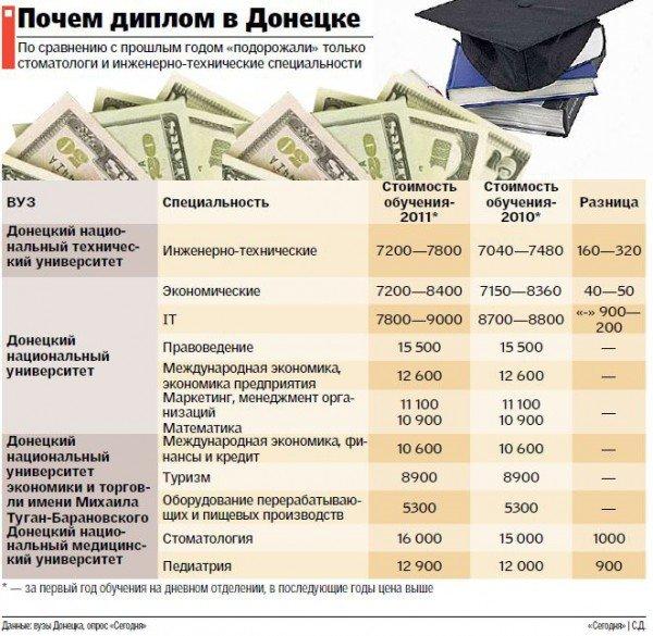 Донецкие вузы снижают цены, конкурируя за дефицитных выпускников, фото-1
