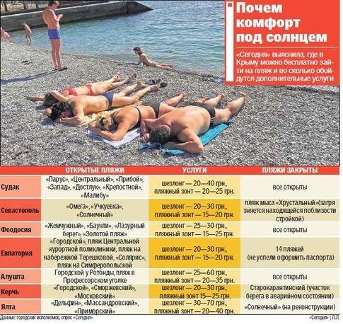 Где в Крыму бесплатно зайти на пляж и во сколько обойдутся дополнительные услуги, фото-1