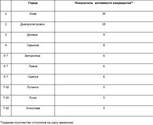 Николаевцы активнее других жителей украинских городов ищут себе работу, фото-1