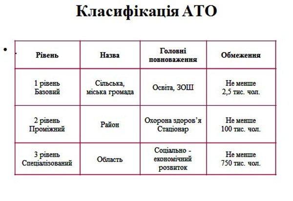 Кордони існуючих областей ніхто змінювати не буде, а районів на Тернопільщині буде лише три, фото-4
