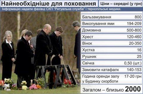 Прайс тернопільського похорону, фото-1