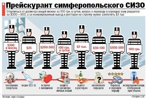 Опубликован прейскурант Симферопольского СИЗО для зэков, фото-1