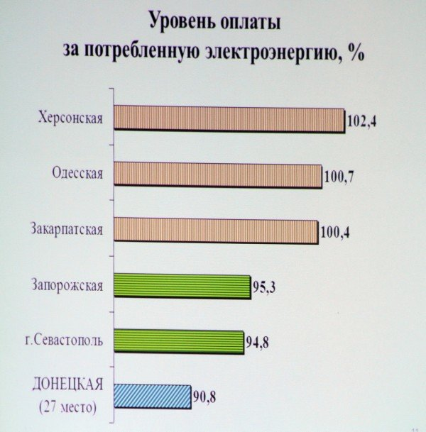 Донецким чиновникам не нравится методика Кабмина по которой область занимает последние места в рейтингах развития, фото-1