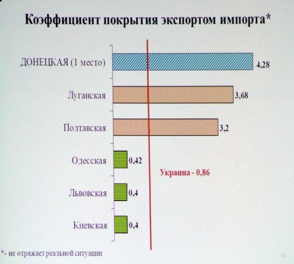 Донецким чиновникам не нравится методика Кабмина по которой область занимает последние места в рейтингах развития, фото-2
