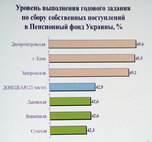 Донецким чиновникам не нравится методика Кабмина по которой область занимает последние места в рейтингах развития, фото-3