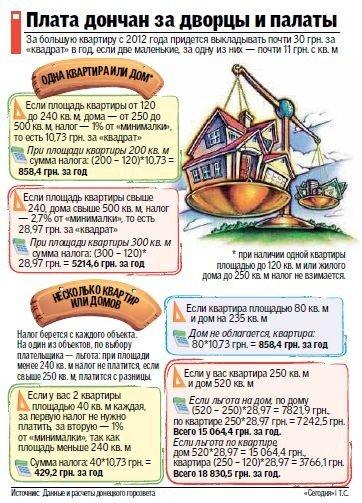 С 2012 года дончане начнут платить налог на квартиры, фото-1