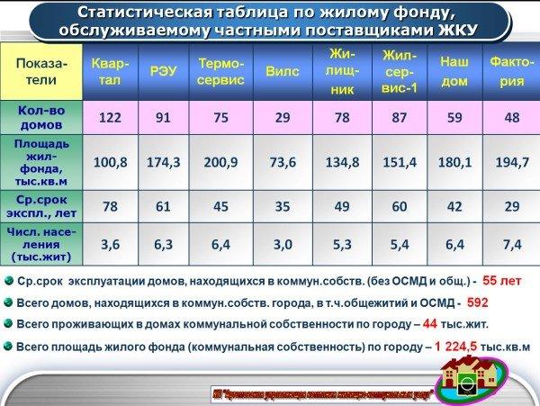 В Артемовске повысили тарифы на коммунальные услуги, фото-2