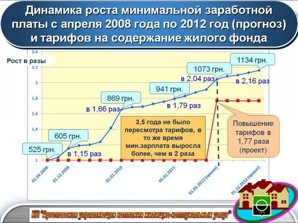 В Артемовске повысили тарифы на коммунальные услуги, фото-3