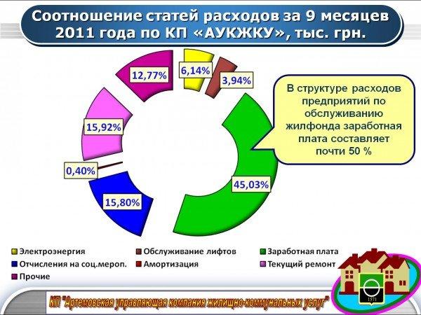 В Артемовске повысили тарифы на коммунальные услуги, фото-4
