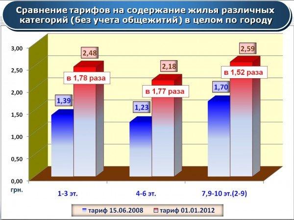 В Артемовске повысили тарифы на коммунальные услуги, фото-5