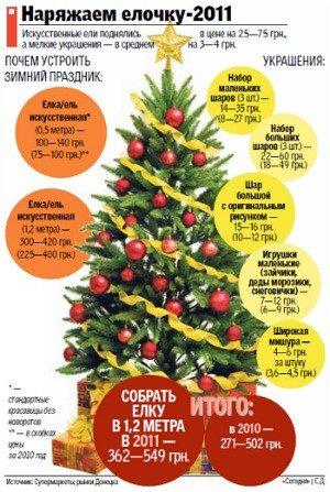 Донецкие продавцы объясняют резкое подорожание елок введением штрих-кода, фото-1
