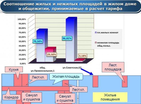 Новые тарифы: дороже всего жить в артемовских общежитиях, фото-1