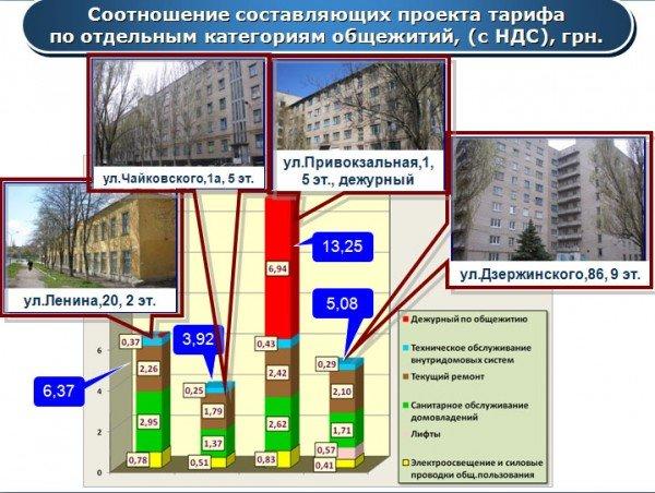 Новые тарифы: дороже всего жить в артемовских общежитиях, фото-2