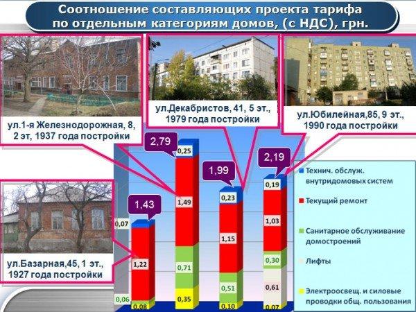 Новые тарифы: дороже всего жить в артемовских общежитиях, фото-4