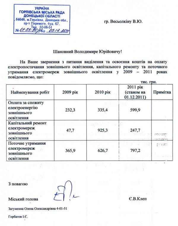 Ошибка или обман? Официальные данные по расходам бюджетных средств на электроэнергию противоречат словам мэра, фото-1