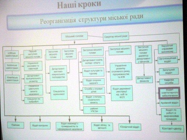 Глава Нацагенства раскритиковал реорганизацию структуры горловского горсовета, фото-2