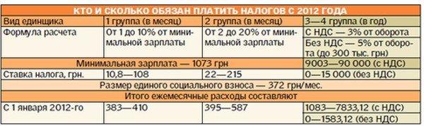 Единый налог-2012: как платить  горловским предпринимателям-упрощенцам, фото-1