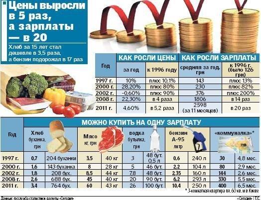 За 15 лет в Украине цены выросли в 5 раз, а зарплаты — в 20, фото-1