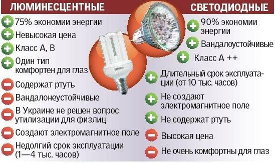 Польза и вред энергосберегающих лампочек, фото-1