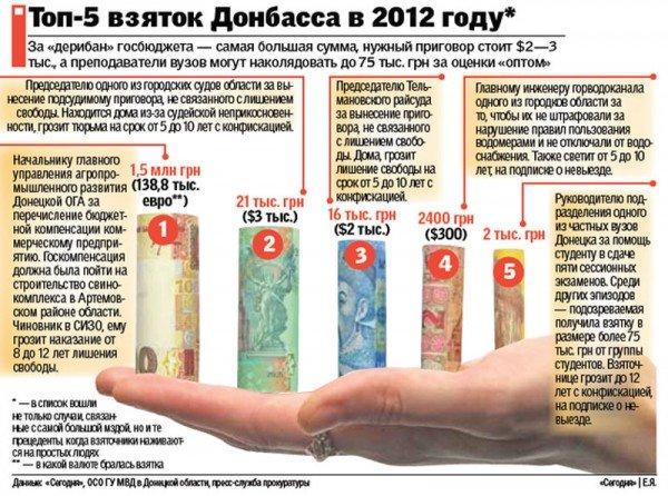 На взятке поймали не только горловского чиновника. В Донбассе началась облава на коррупционеров, фото-1