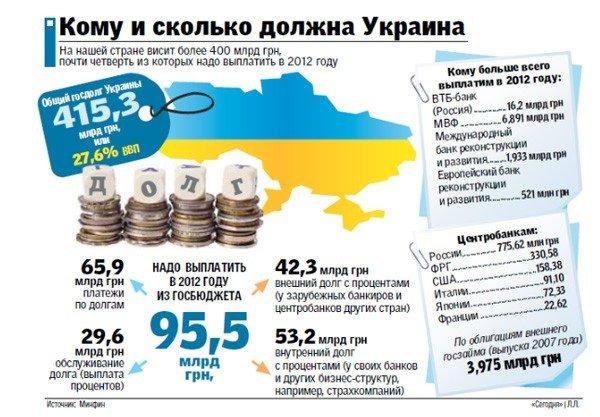 Каждый украинец должен кредиторам больше 2 тысяч гривен, фото-1