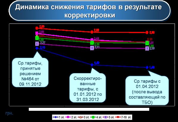 Первое апреля жители Артемовска встретят со сниженными тарифами ЖКХ, фото-4