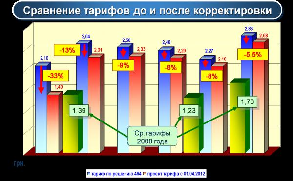 Первое апреля жители Артемовска встретят со сниженными тарифами ЖКХ, фото-5