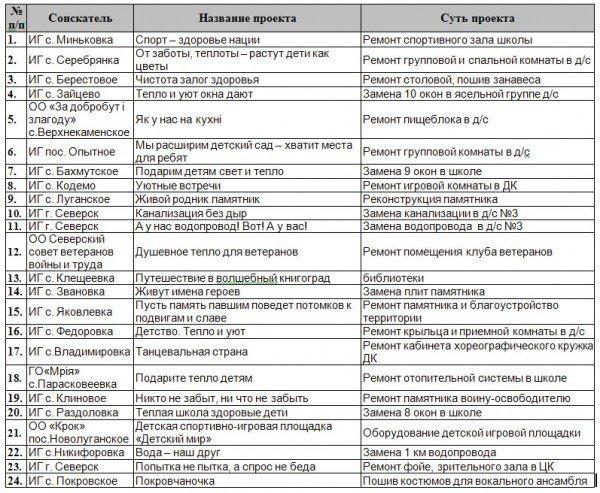Клюев решил профинансировать 64 проекта инициативных групп Артемовска и района, фото-1